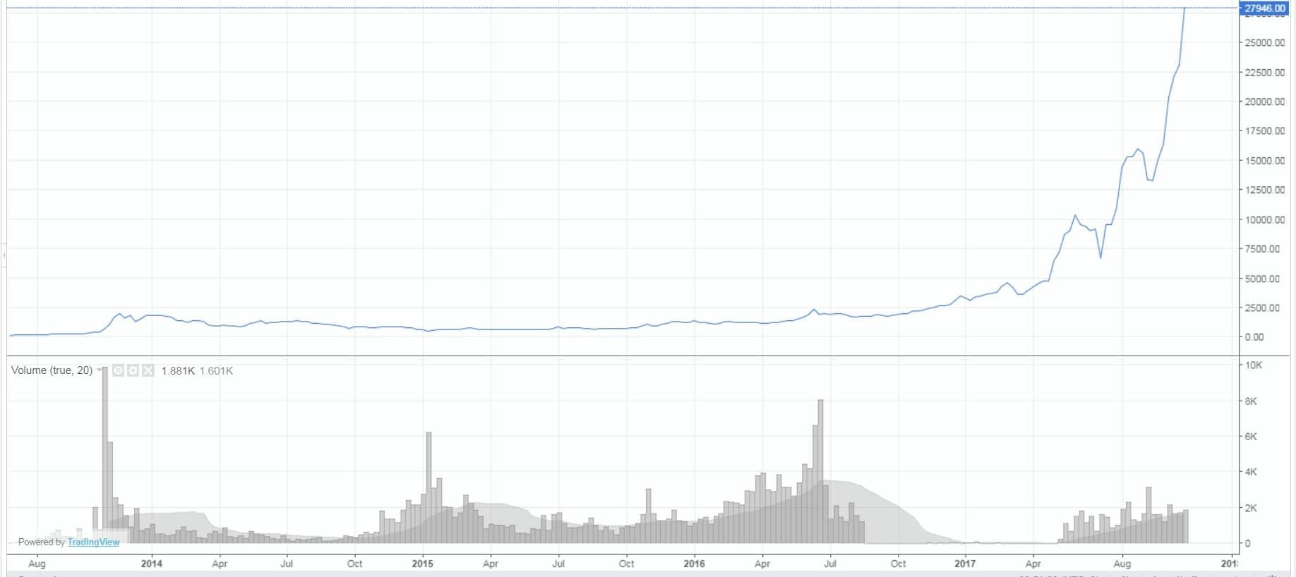 Bitcoin nedir? Son 5 yılın Bitcoin performansı